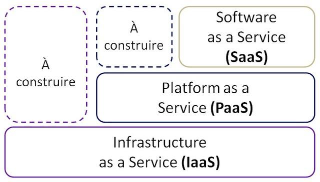 cloud-computing-services-saas-paas-iaas
