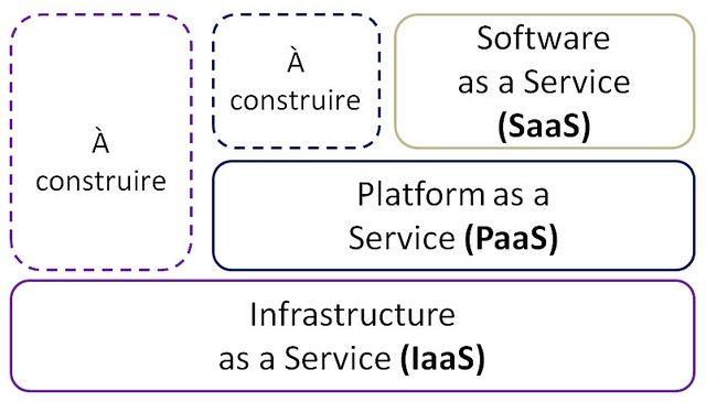 cloud-computing-services-saas-paas-iaas