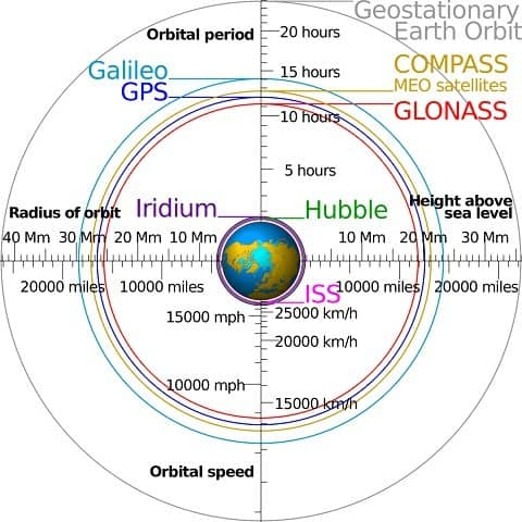satellite_navigation_orbits